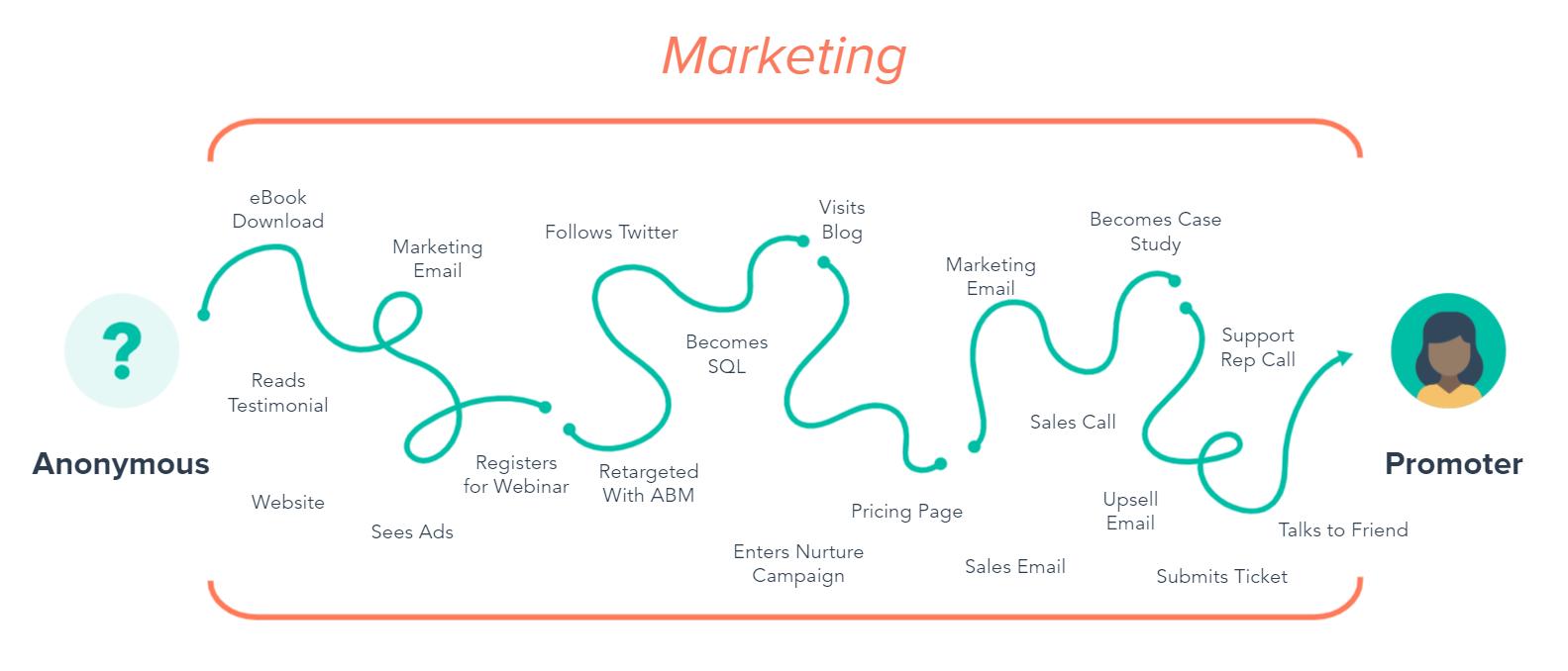 Customer_Journey_Blog